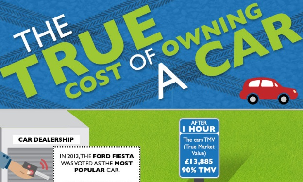True Cost of Owning a Car