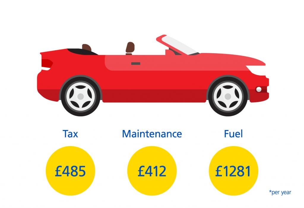 Convertible Car Costs