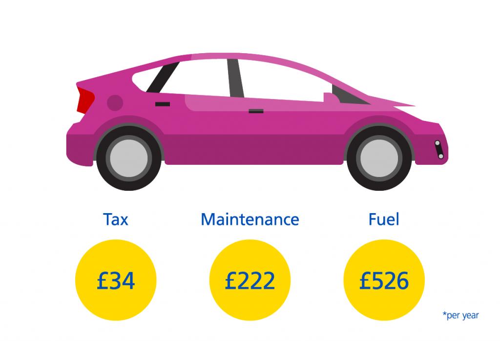 Electric hybrid Car Costs