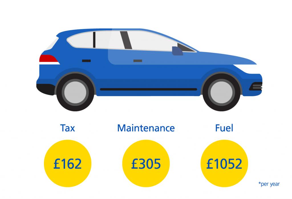 Estate Car Costs