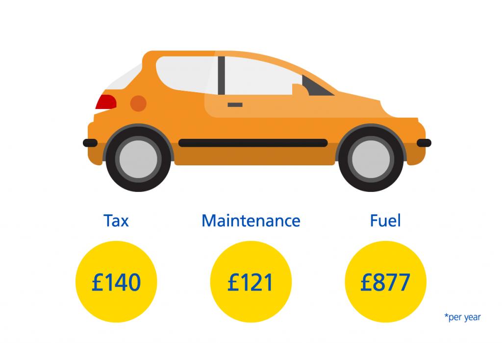 Hatchback Car Costs