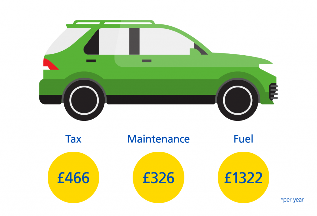 SUV Car Costs