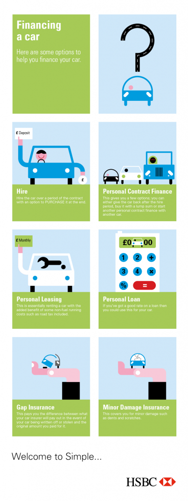 Financing a car Infographic