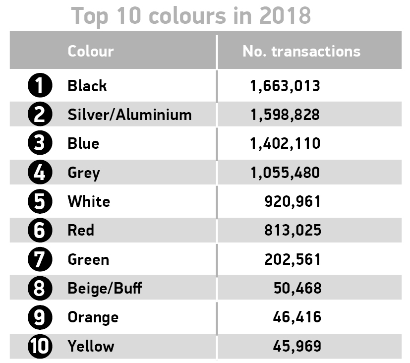 UK's Top 10 used cars colours 2018